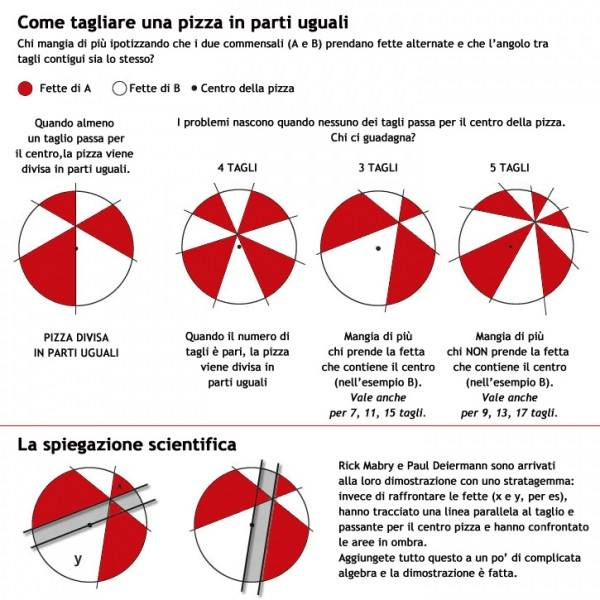 ‪#‎PizzaCuriosity‬ – Come si condivide una pizza